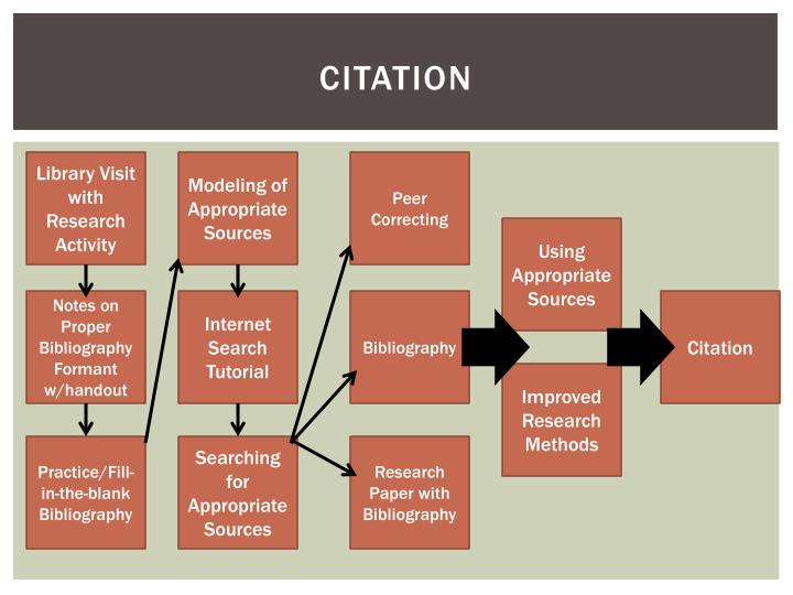 research paper citations internet Apa citations electronic media - internet with the advent of the internet over the past couple of decades, there has been an increasing requirement for information about how to properly treat the citation of internet sources.