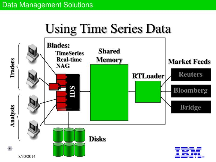 Using Time Series Data