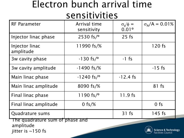 Electron bunch arrival time sensitivities