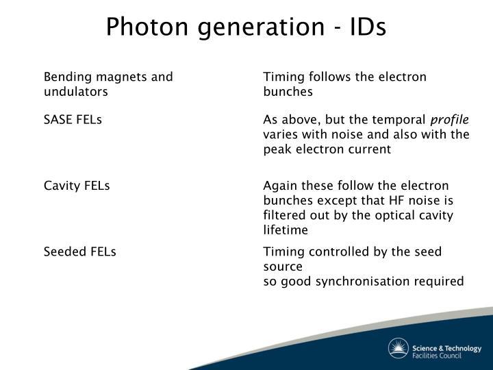 Photon generation - IDs