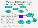 value of information is the increase in expected utility