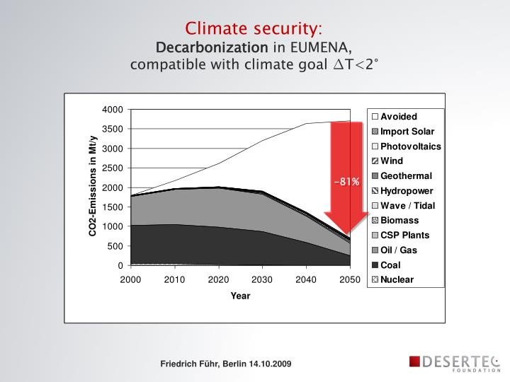 Climate security:
