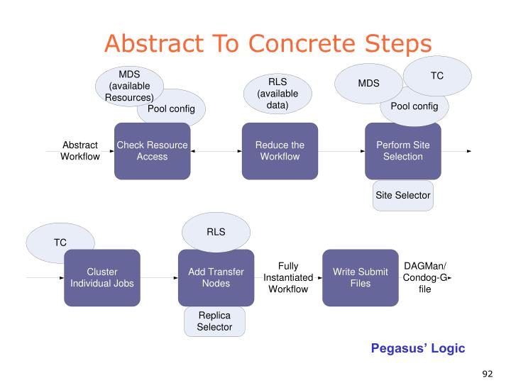 Abstract To Concrete Steps