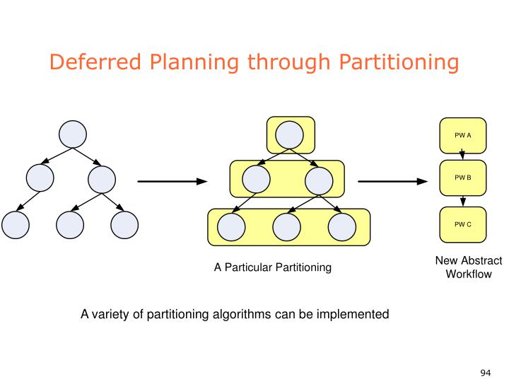 Deferred Planning through Partitioning