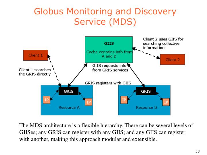Globus Monitoring and Discovery Service (MDS)