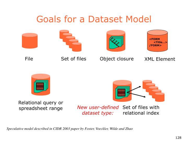 Goals for a Dataset Model