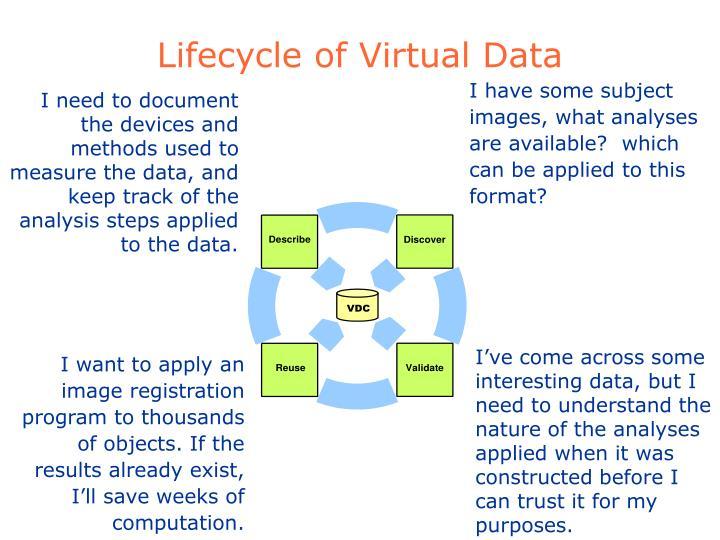 Lifecycle of Virtual Data