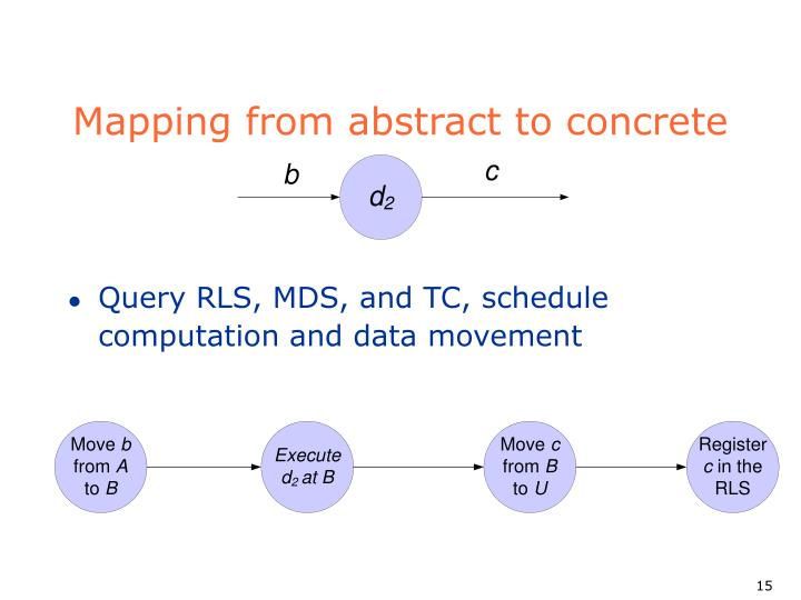 Mapping from abstract to concrete