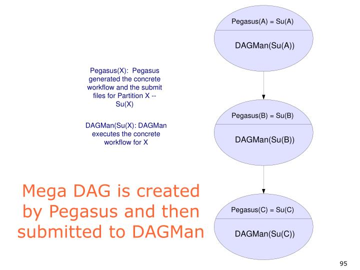 Mega DAG is created by Pegasus and then submitted to DAGMan