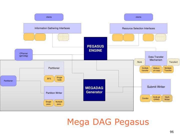 Mega DAG Pegasus
