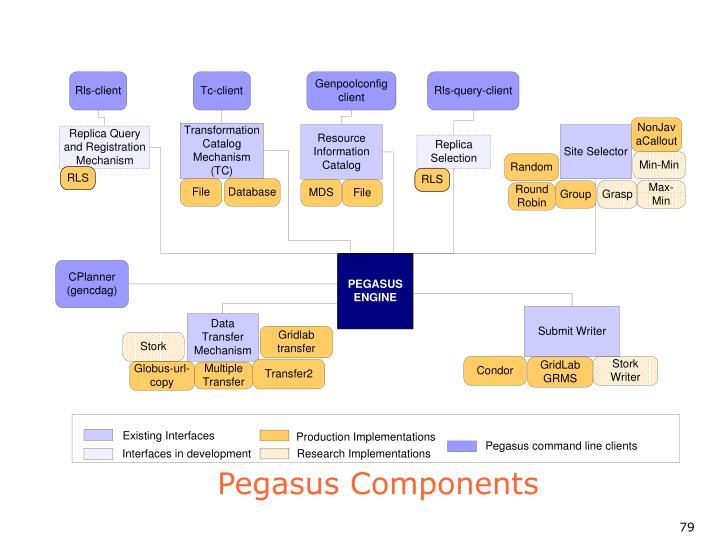 Pegasus Components