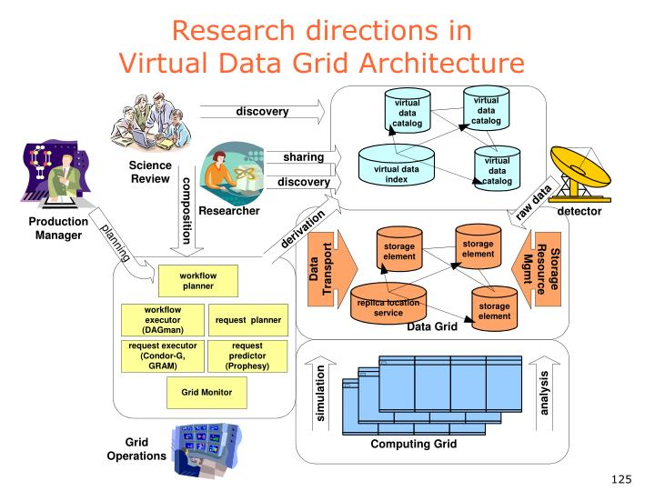 Research directions in