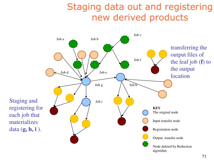 Staging data out and registering