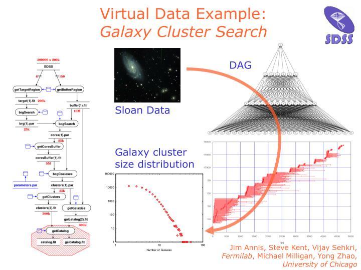 Virtual Data Example: