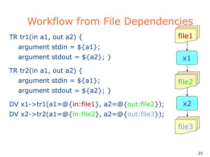 Workflow from File Dependencies