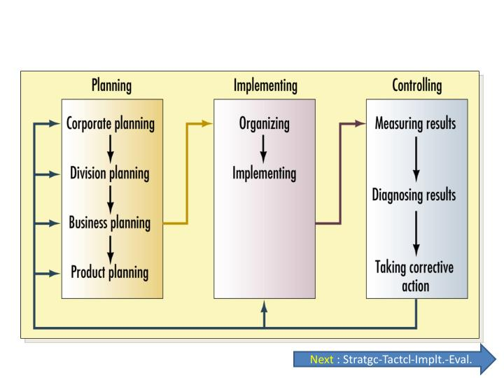 three methods of monitor and control on proposed strategic plan Strategic planning improves the performance of your organization by systematically addressing the most important issues.