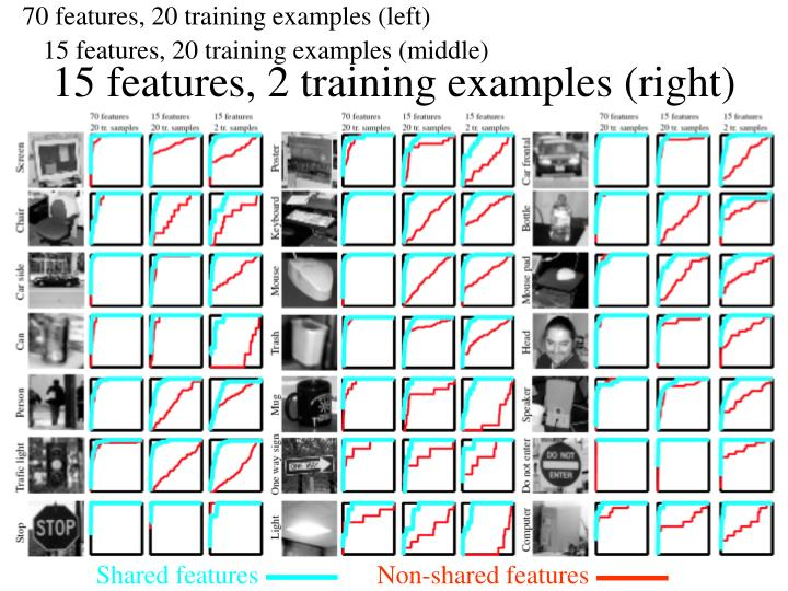 70 features, 20 training examples (left)