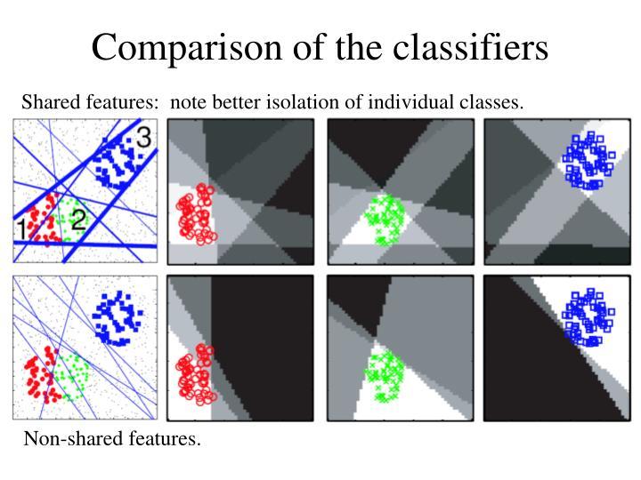 Comparison of the classifiers