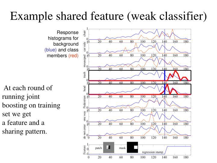 Example shared feature (weak classifier)