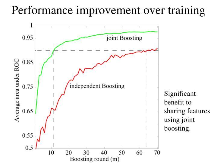 Performance improvement over training