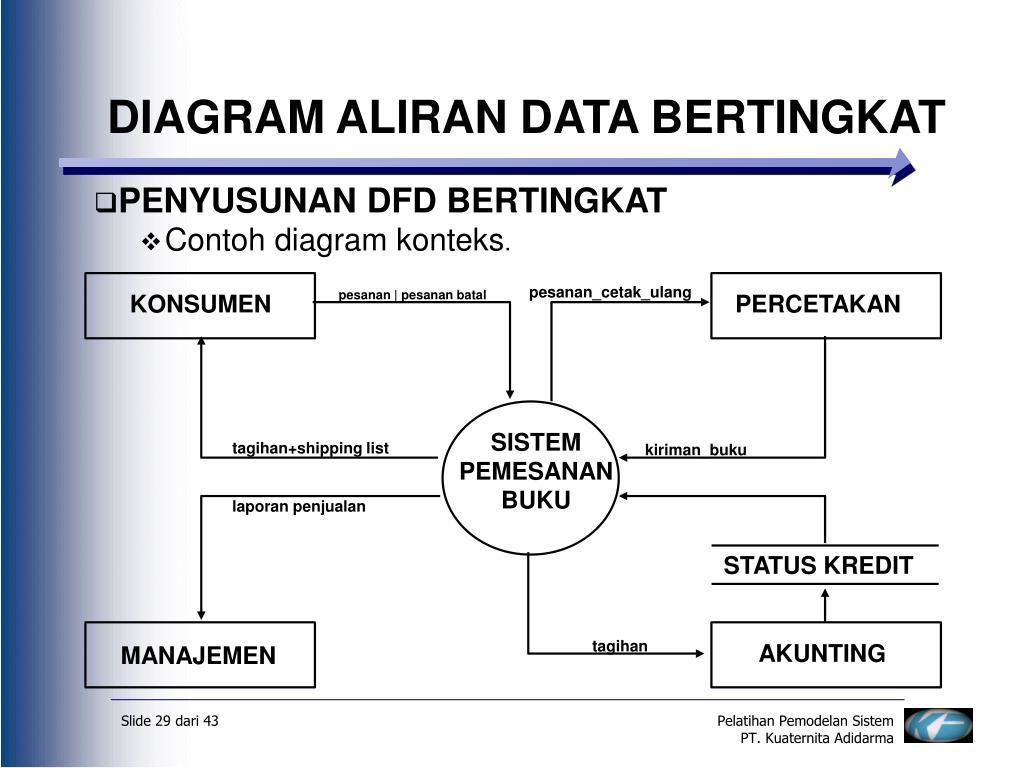 Ppt Data Flow Diagram Dfd Diagram Aliran Data Dad Powerpoint Presentation Id 3716863