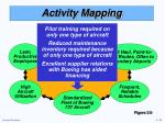 activity mapping4