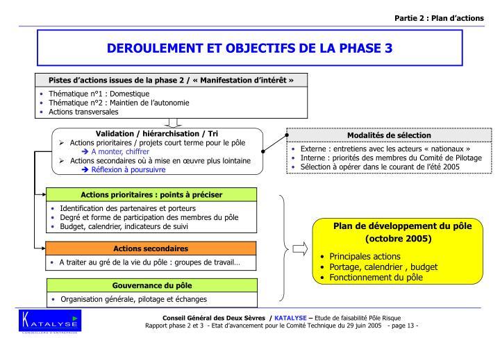 Partie 2 : Plan d'actions