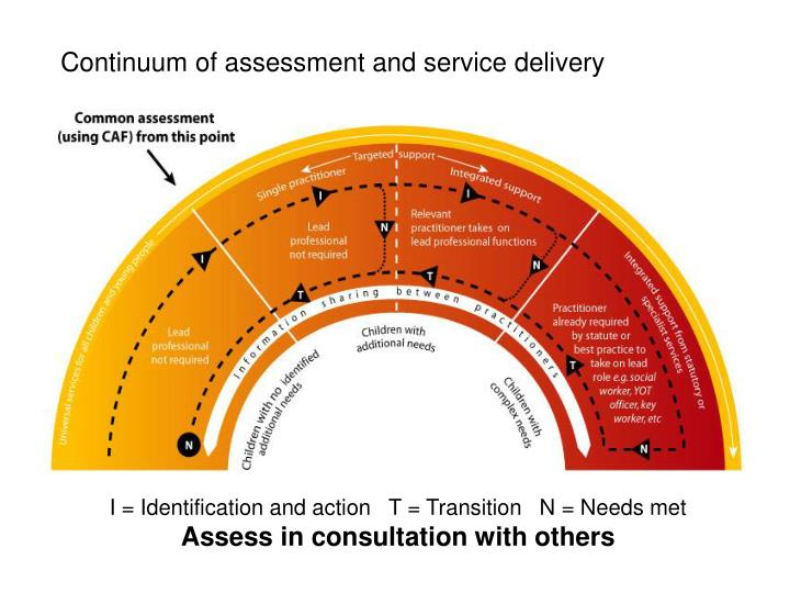Continuum of assessment and service delivery