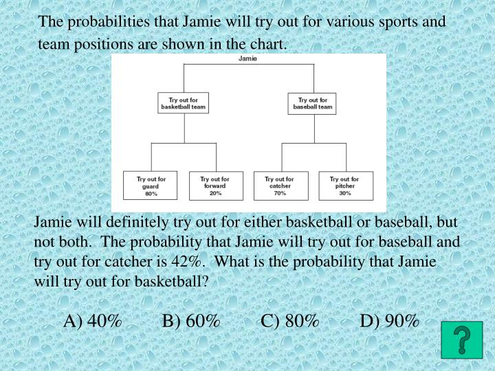 The probabilities that Jamie will try out for various sports and team positions are shown in the chart.