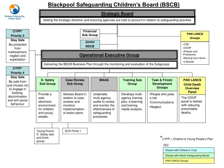 safeguarding children tasks Safeguarding children and vulnerable adults – pre-workshop book 4 about this cppe workshop resource the overall aim of this resource is to.
