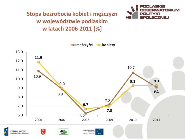 Stopa bezrobocia kobiet i mężczyzn