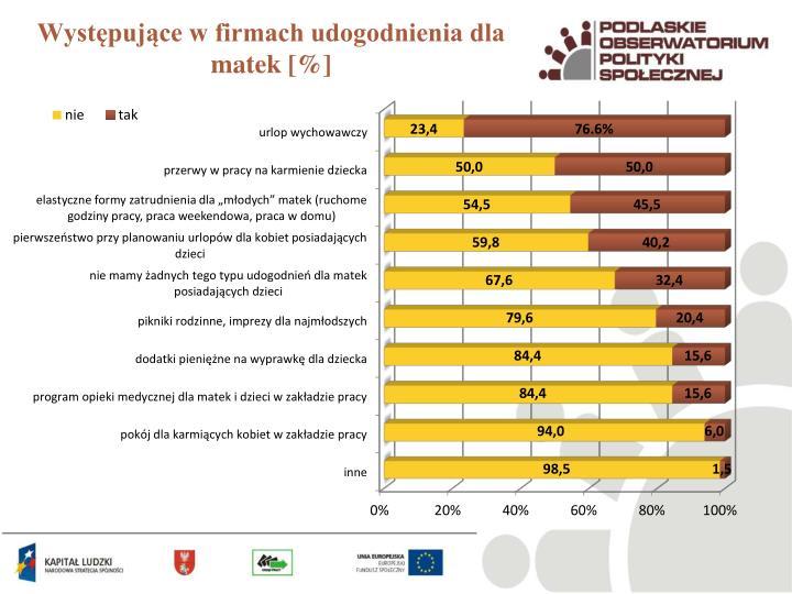 Występujące w firmach udogodnienia dla matek [%]