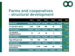farms and cooperatives structural development