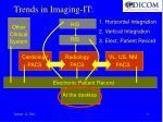 trends in imaging it