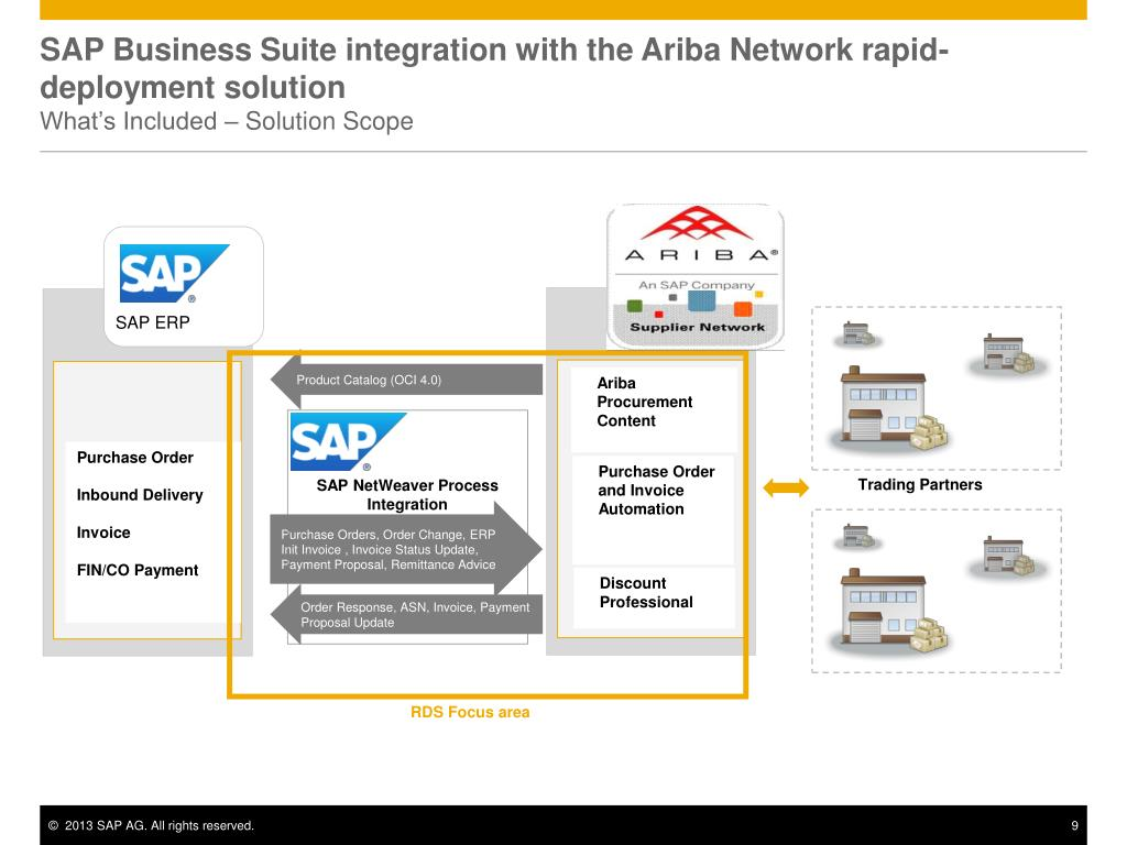 PPT - SAP Business Suite integration with the Ariba Network rapid