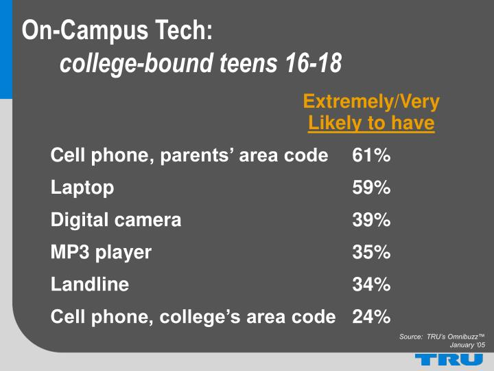 On-Campus Tech: