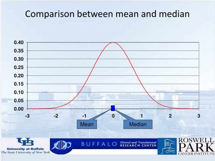 Comparison between mean and median