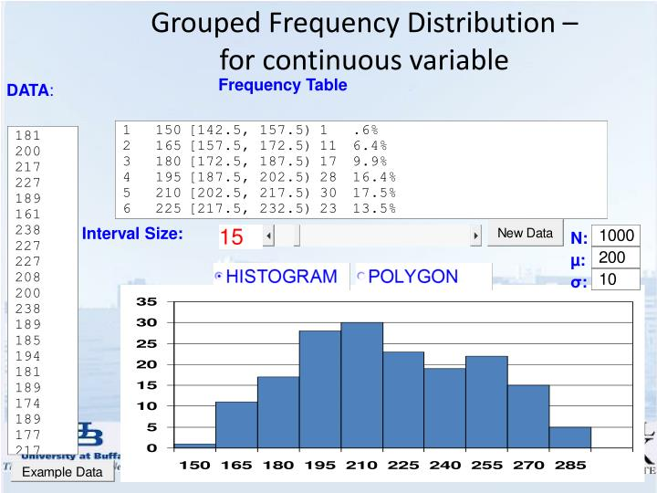 Grouped Frequency Distribution –