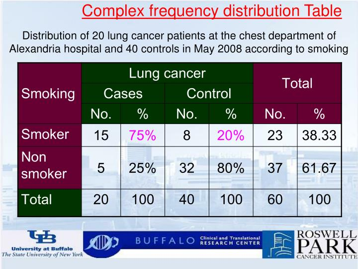Complex frequency distribution Table