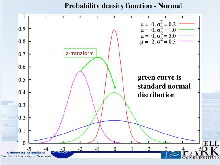 Probability density function - Normal