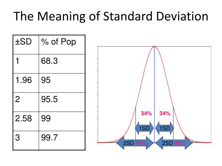The Meaning of Standard Deviation