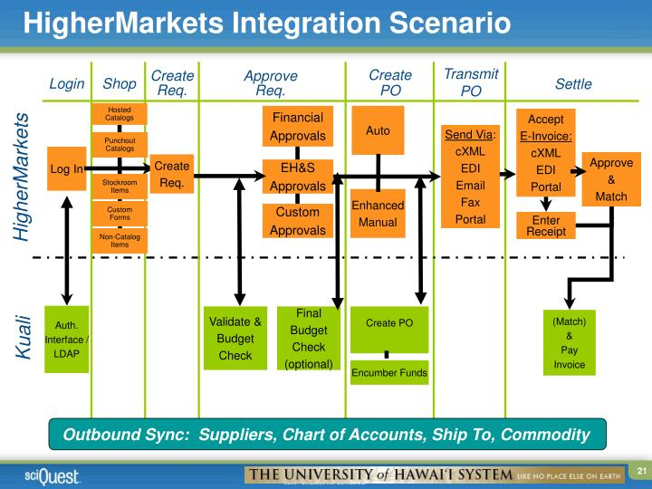 HigherMarkets Integration Scenario