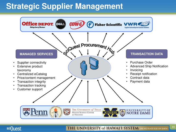 Strategic Supplier Management