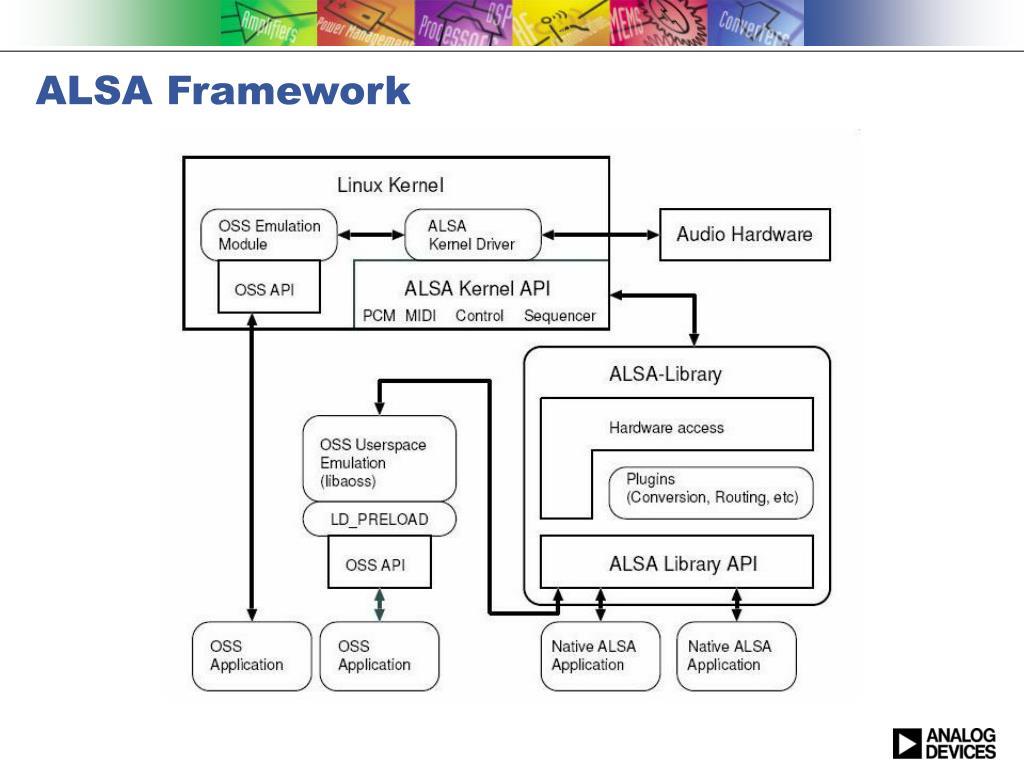 PPT - Linux Sound Drivers Framework PowerPoint Presentation