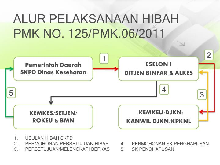 ALUR PELAKSANAAN HIBAH PMK NO. 125/PMK.06/2011