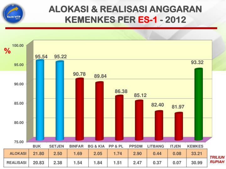 ALOKASI & REALISASI ANGGARAN KEMENKES PER