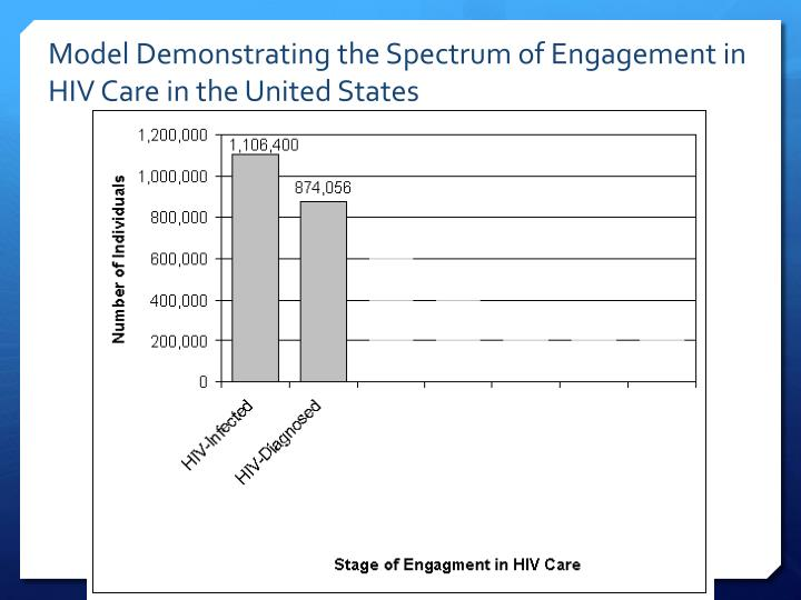 Model Demonstrating the Spectrum of Engagement in HIV Care in the United States