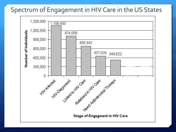 Spectrum of Engagement in HIV Care in the US States