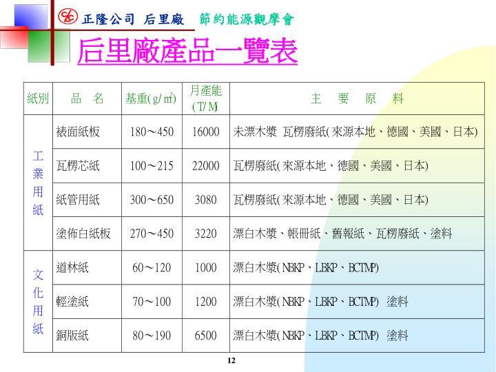 后里廠產品一覽表