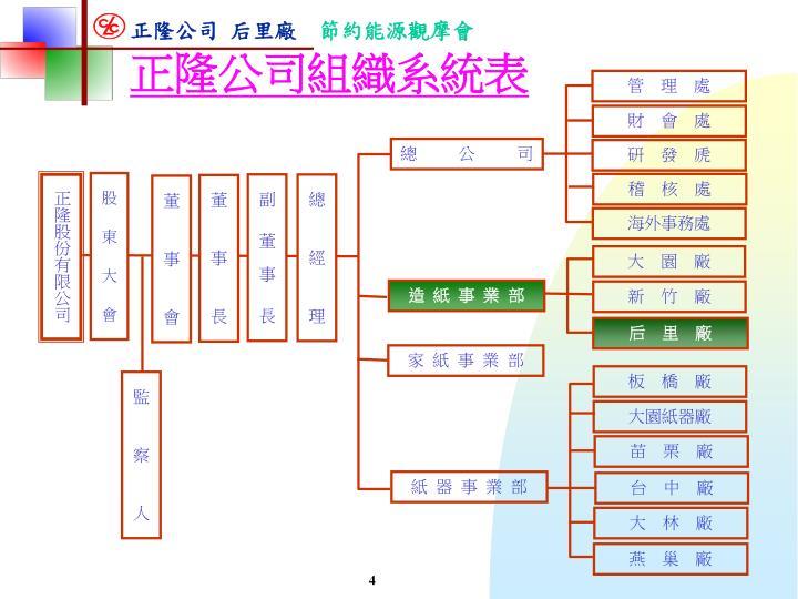 正隆公司組織系統表